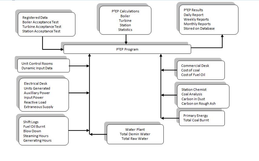 Original Power Plant Efficiency Program - P2EP