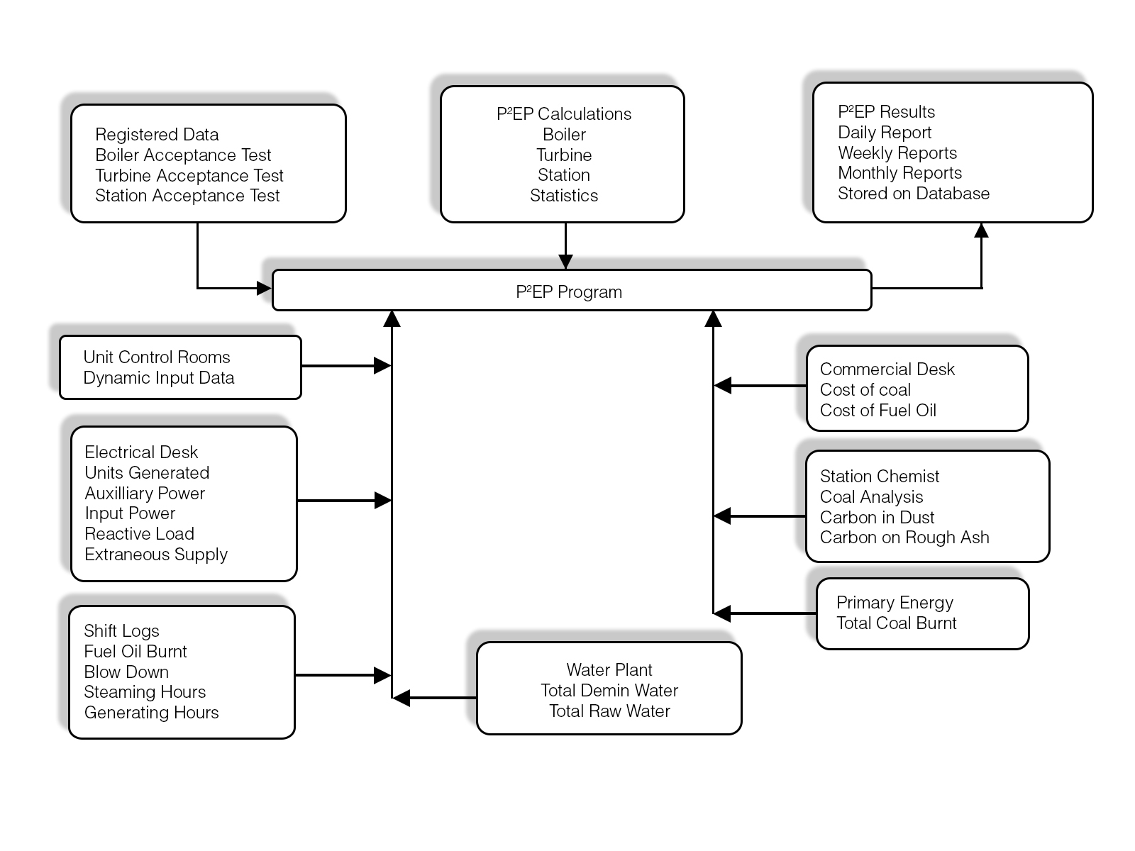 Power Plant Efficiency Program - P2EP